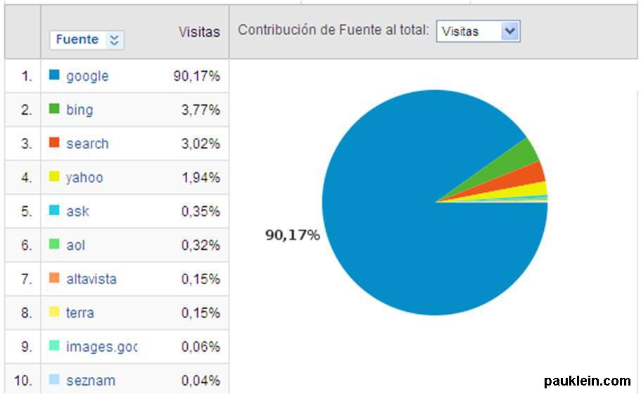 Uso de buscadores en España, Grafico, datos