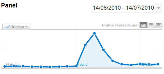 incremento-trafico-mensual-marketing-viral