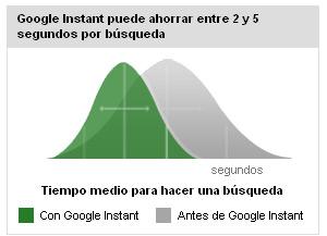 google instant reduccion tiempo busquedas