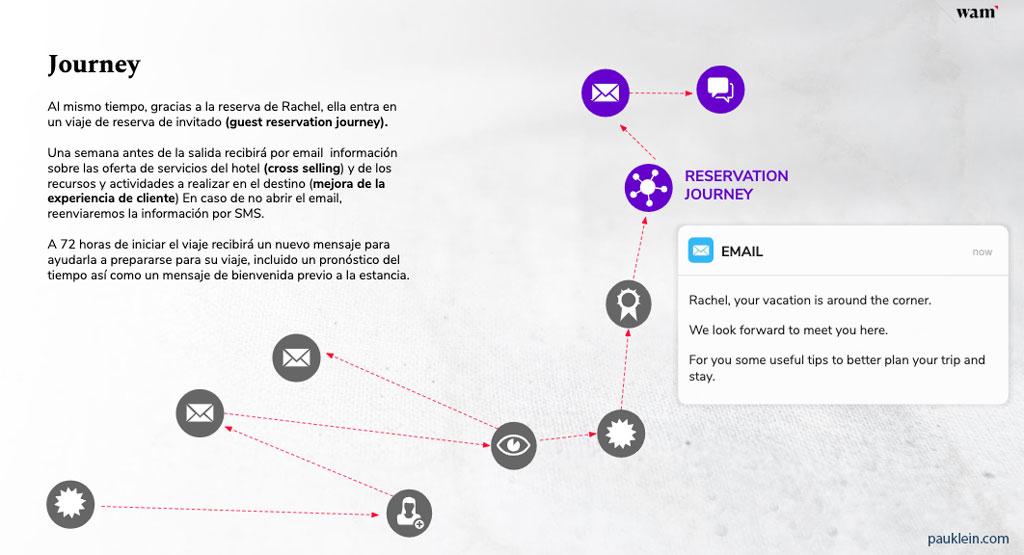 digital-journey-marketing-cloud-marketing-automation-salesforce