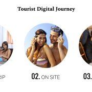 tourist-digital-journey-marketing-automation